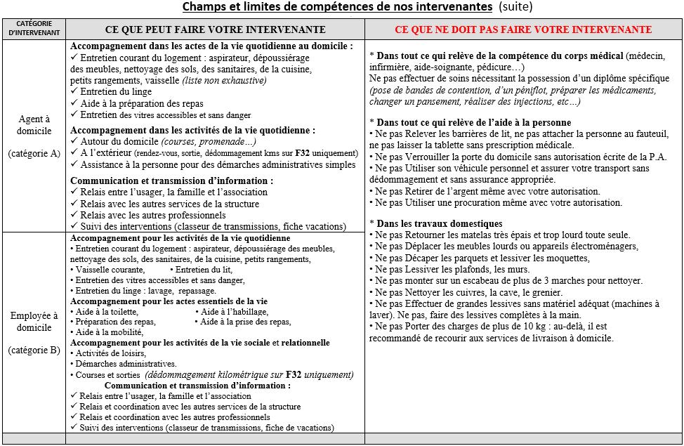 champs et limites suite 1